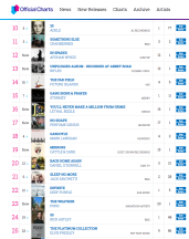 Independent Chart